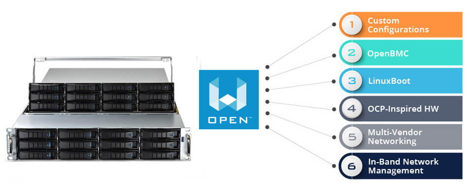 WHITEBOX OPEN™ solution diagram